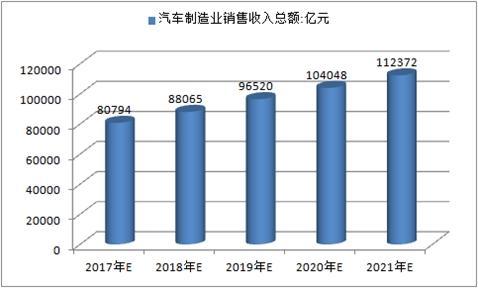 与去年同期相比,7月份韩国前五大汽车制造商的销量下降了10%以上。