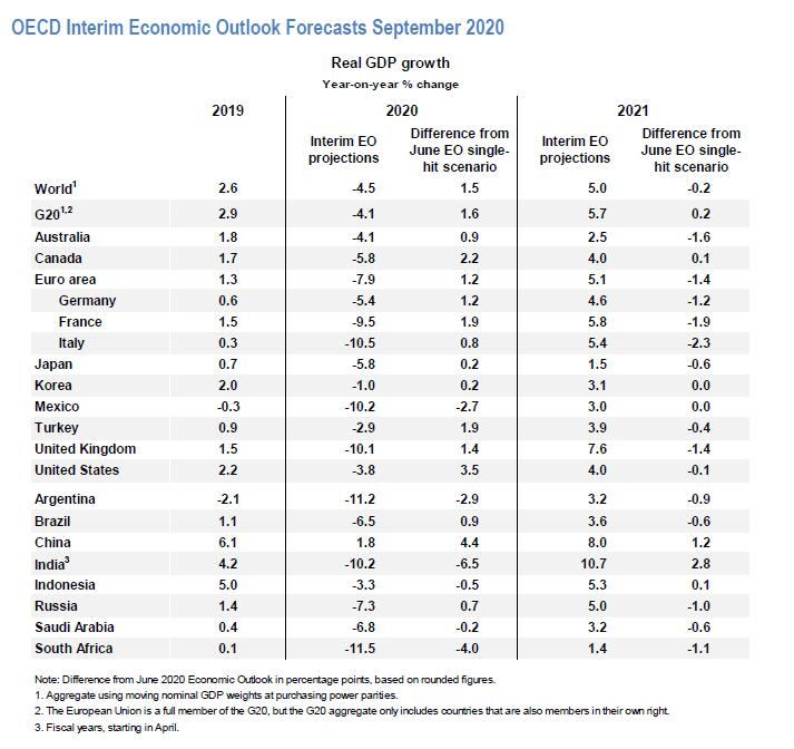 中国将是2020年二十国集团中唯一实现正增长的国家